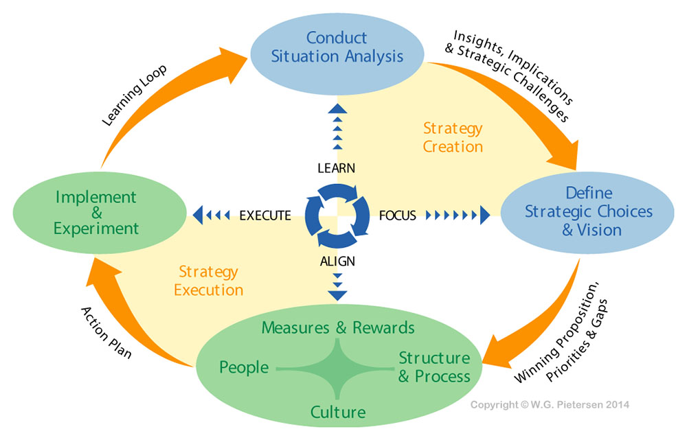 the steps of a strategic learning